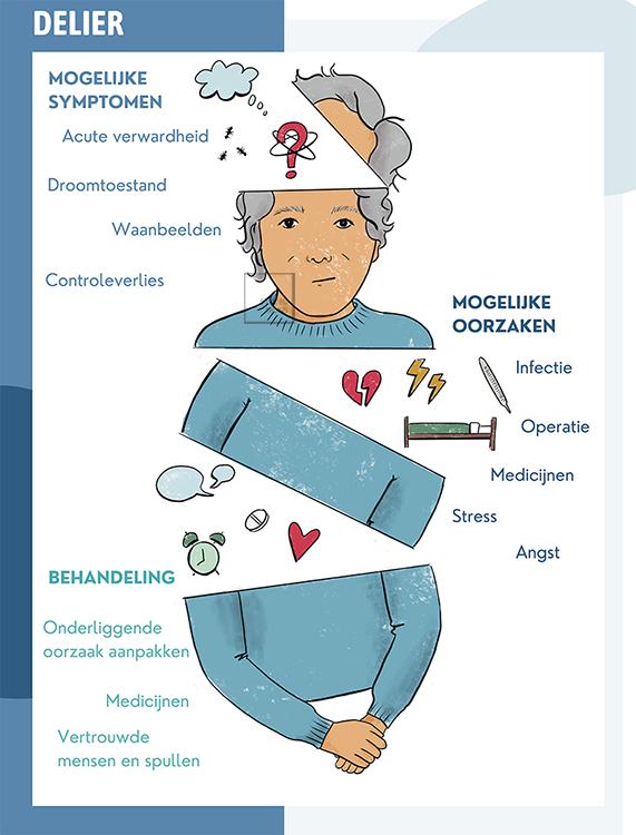 Studio Nons | Uitleg delier geriatrie